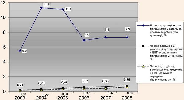 Динаміка часток продукції досліджуваних підприємств у ВВП