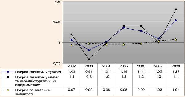 Динаміка кількості зайнятих у туризмі та інших галузях економіки України