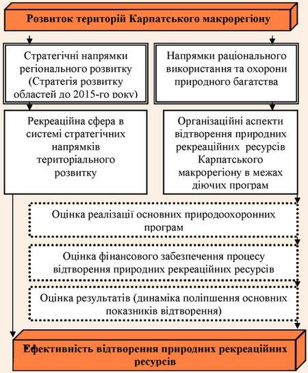 Система аналізу ефективності відтворення природно-рекреаційного потенціалу Карпатського макрорегіону