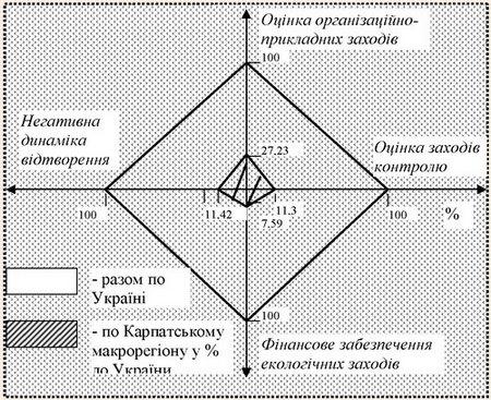 Графічне зображення оцінки ефективності відтворення природних рекреаційних ресурсів (ВПРР) Карпатського макрорегіону у % до України