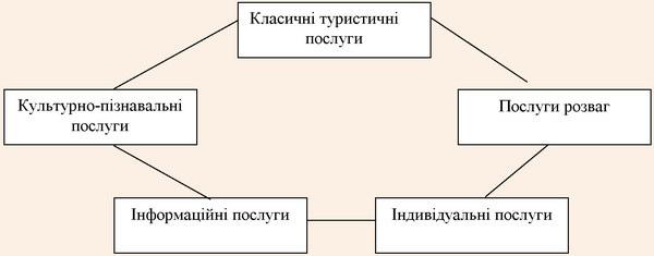 Функціональна модель системи послуг гостинності подієвого туризму