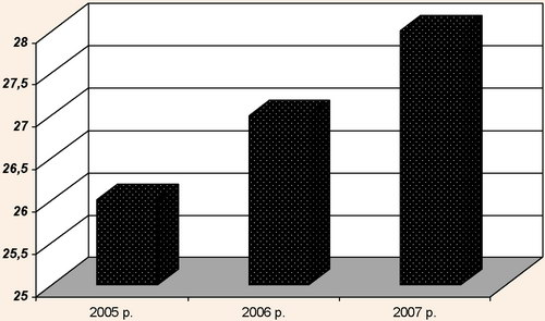 Кількість готелів у Волинській області