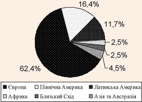Розподіл прибутків від туризму у світі
