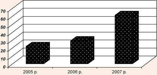Кількість наданих людино-діб проживання за рік іноземним громадянам