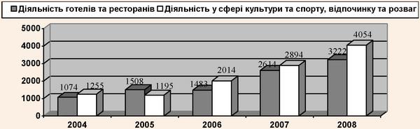 Динаміка інвестицій в основний капітал туристичної індустрії