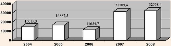 Динаміка інвестицій в основний капітал транспорту та зв'язку