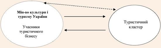 Модель туристичного кластеру як відокремленої структури, утвореної державним органом влади
