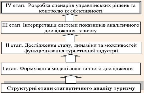 Аналітична схема процесу статистичного аналізу туризму