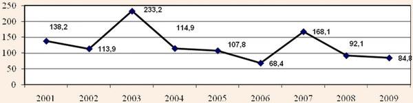 Динаміка темпів зростання інвестицій в основний капітал готелів