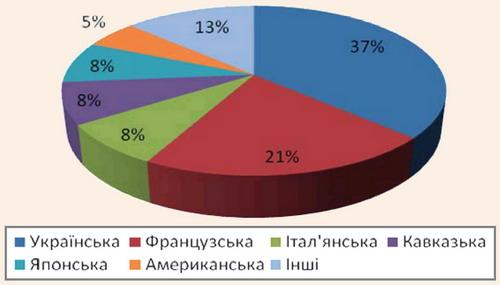 Структура національних кухонь ресторанного господарства України