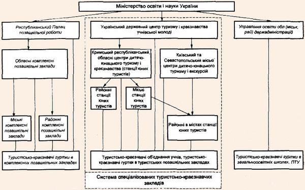Система дитячо-юнацького туризму в Україні