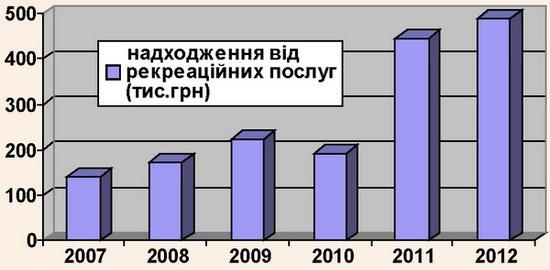 Динаміка надходжень коштів від надання рекреаційних послуг за період 2007-2012 рр.