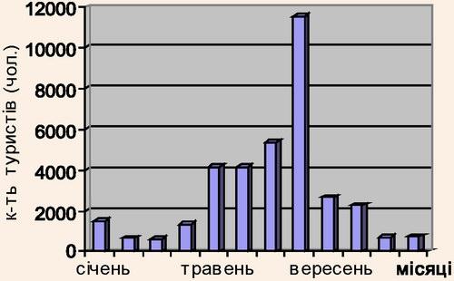 Динаміка відвідування туристами території Карпатського національного природнього парку