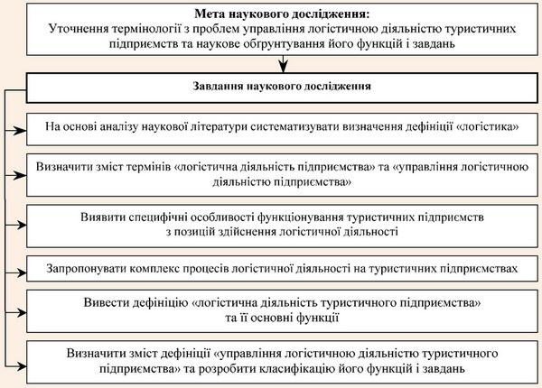 Мета та завдання, які поставлено авторами статті для вирішення означеної наукової проблеми