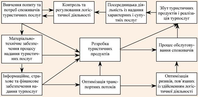 Послідовність процесів логістичної діяльності туристичного підприємства