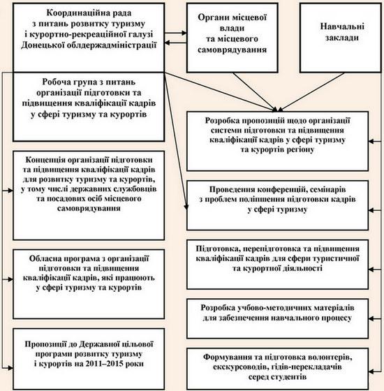 Концепція організаційного забезпечення сфери професійними кадрами туризму та курортів у Донецькій області