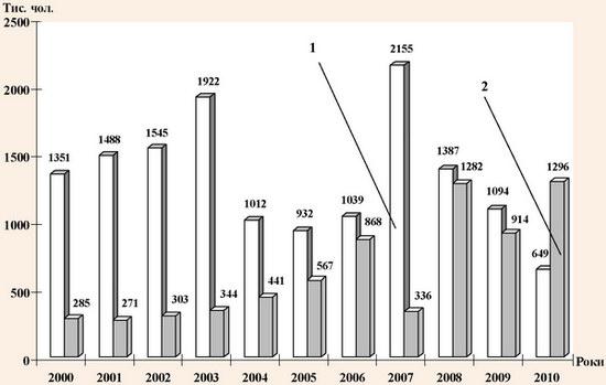 Динаміка кількості внутрішніх туристів та громадян України, які виїжджали за кордон