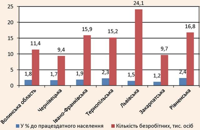 Кількість безробітних в областях Західної України у 2014 р.