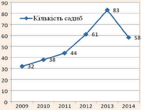 Динаміка кількості садиб у Сколівському районі у 2009-2014 pp. за даними райдержадміністрації