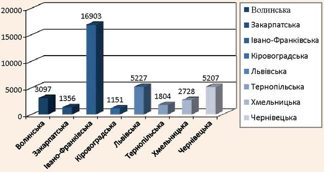 Кількість розміщених осіб в садибах за регіонами України у 2014 р.