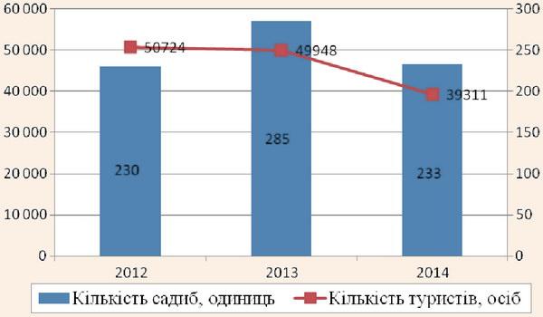 Динаміка кількості садиб в Україні та кількості туристів, що їх відвідали