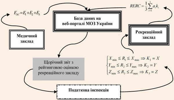 Механізм рейтингу ефективності підприємств, реалізований із застосуванням автоматизації процесів виміру ефекту послуг