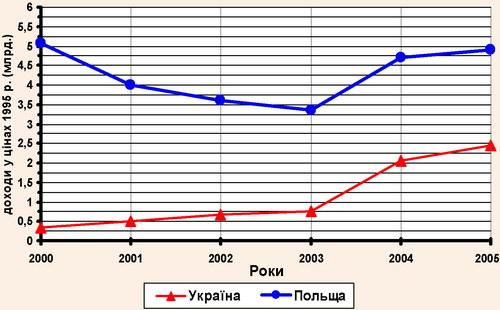 Реальні доходи від іноземного туризму