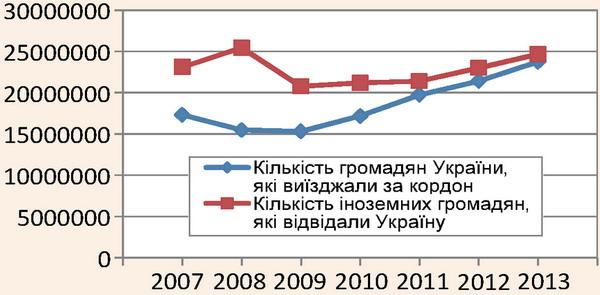 Динаміка зміни виїзного та в'їзного туризму за 2007-2013 pp.
