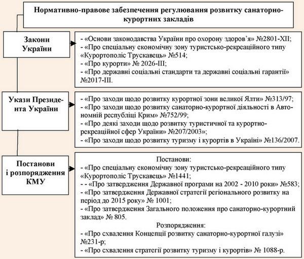 Нормативно-правове забезпечення регулювання розвитку санаторно-курортних закладів