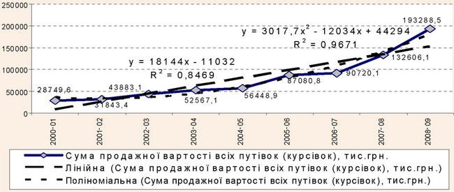 Аналітичне вирівнювання суми продажної вартості всіх путівок санаторно-курортними організаціями Закарпатської області у 2000-2009 рр.
