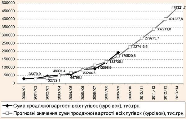 Фактичні та прогнозні значення суми продажної вартості всіх путівок (курсівок) санаторно-курортними організаціями Закарпатської області