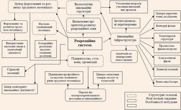 Інноваційна модель рекреаційної системи України