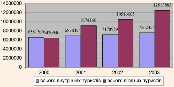 Динаміка туристських потоків в Україні