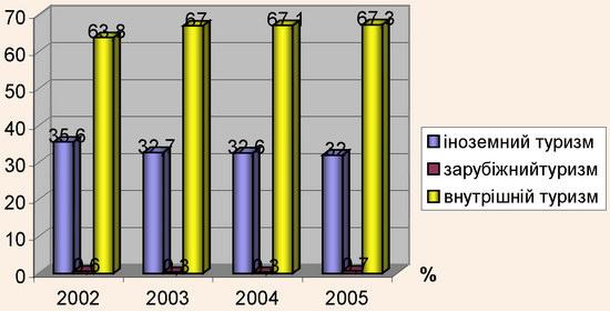 Динаміка обсягу реалазації турпослуг за видами туризму у 2002-2005 рр.