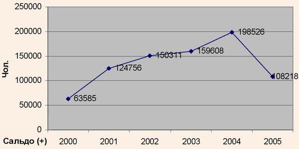 Динаміка співвідношення в'їзного й виїзного туризму в Криму у 2000-2005 рр.
