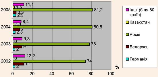 Динаміка структури в'їзду іноземних туристів до Криму у розрізі країн за 2002-2005 роки