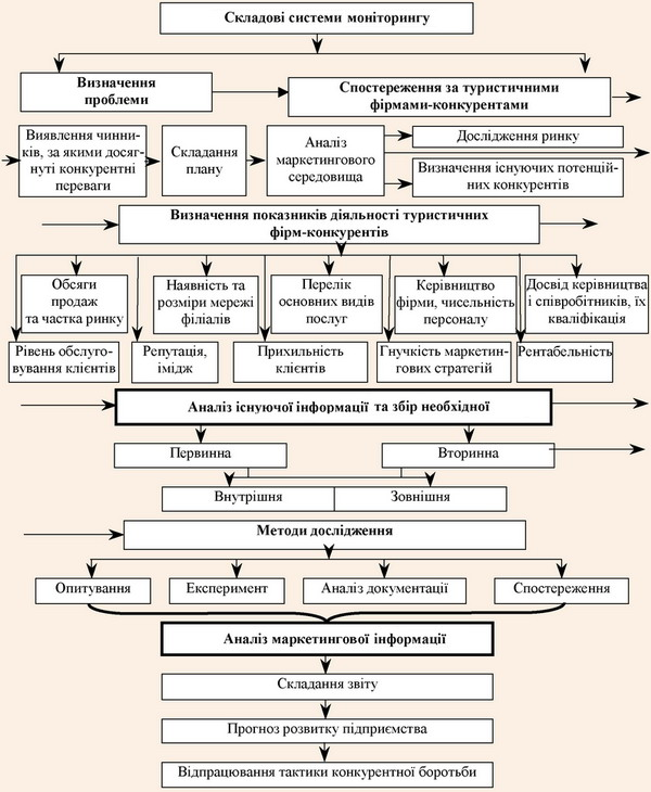 Схема проведення моніторингу