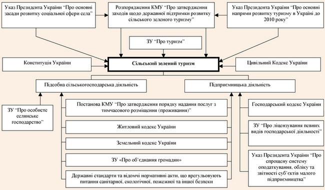 Нормативно-правова база регулювання сільського зеленого туризму в Україні