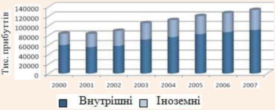 Кількість туристів у м. Львові у 2000-2007 рр.