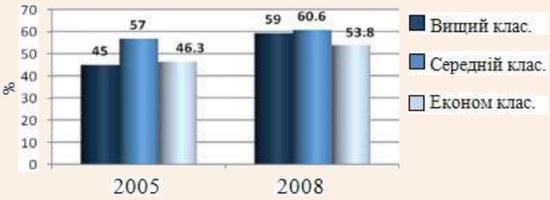 Середній відсоток завантаження готелів м. Львова у аспекті категорій у 2005 та 2008 рр.