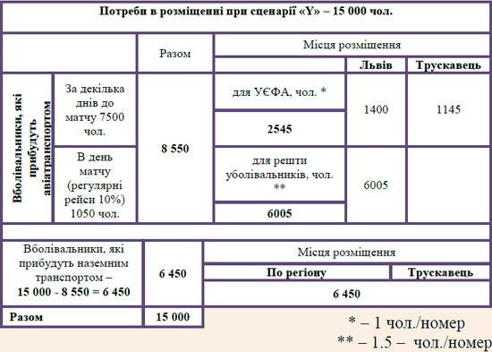 Планові джерела прибуття відвідувачів Євро-2012 у м. Львів