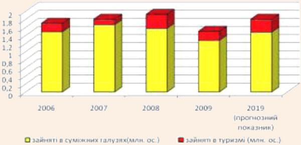 Зайнятість у туризмі України