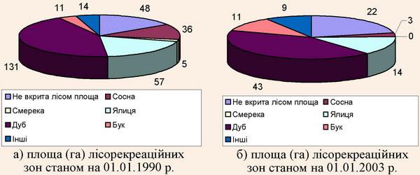 Співвідношення площ лісорекреаційних зон та їх розміщення у насадженнях переважаючих порід
