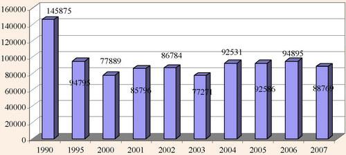 Динаміка обсягу продукції сільського господарства, у порівняних цінах 2005 р.
