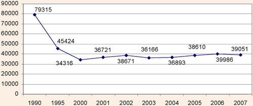 Обсяг продукції тваринництва, у порівняних цінах 2005 р.
