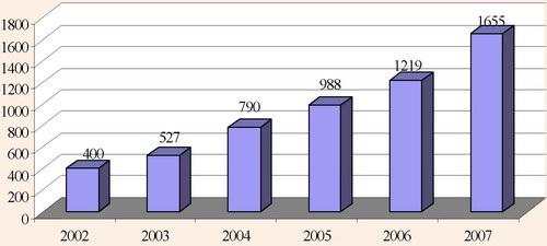 Динаміка обсягу реалізованих споживачам послуг з організації подорожувань
