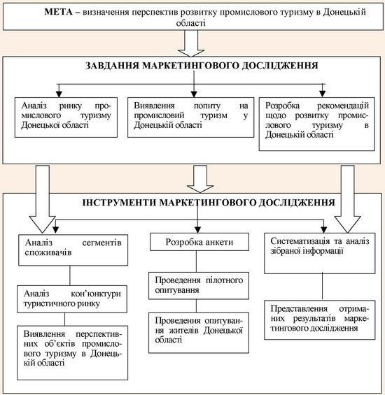 Блок цілей та завдань маркетингового дослідження ринку промислового туризму в Донецькій області
