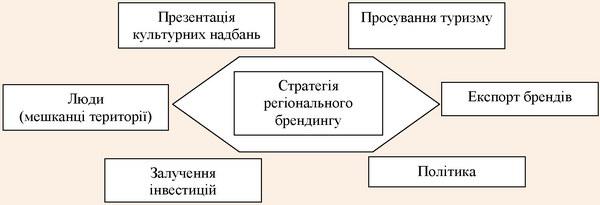 Шестикутник регіонального брендингу (за С. Анхольтом)