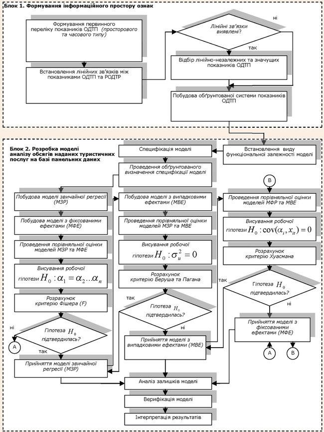 Блок-схема побудови моделі аналізу внутрішніх чинників формування конкурентної позиції ТП