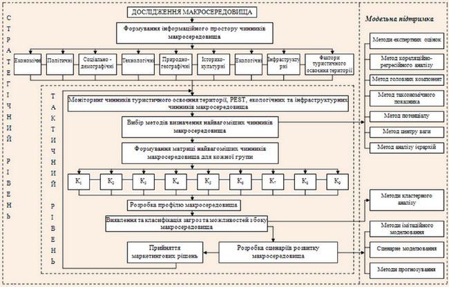 Концептуальна модель дослідження макросередовища туристичного підприємства